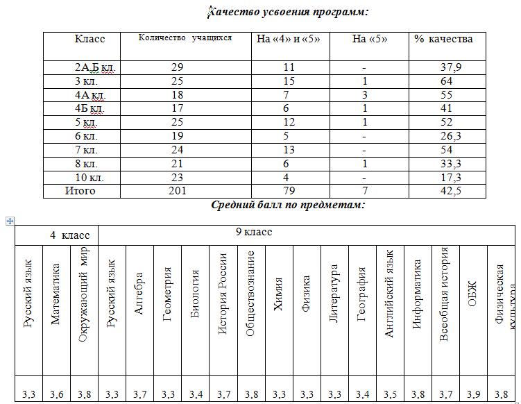 контрольный срез знаний по алгебре за 11 класс в казахстане 1 полугодие